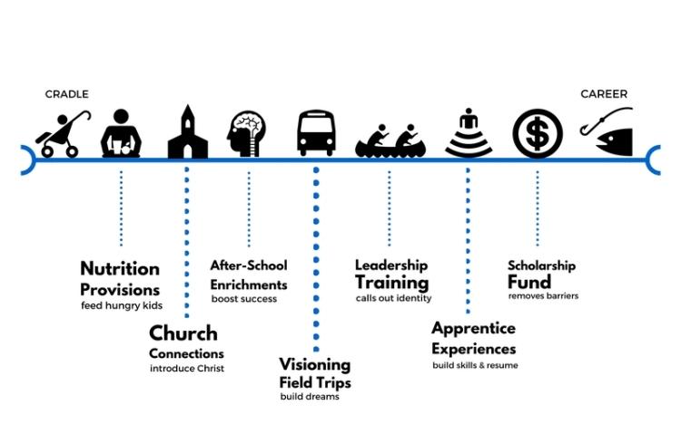 cradle-to-career-timeline